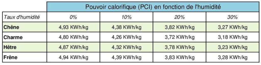 pouvoir calorifique du bois